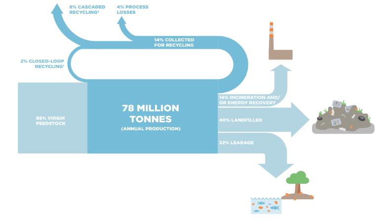 32% der Plastik-Verpackungen landen in der Umwelt